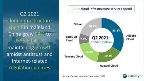 Canalys 发布中国云计算市场 2021 年第二季度报告