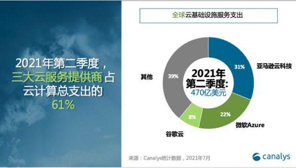 2021二季度全球云服务市场支出占比